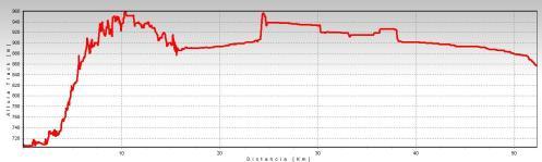perfil de ruta por valmayor